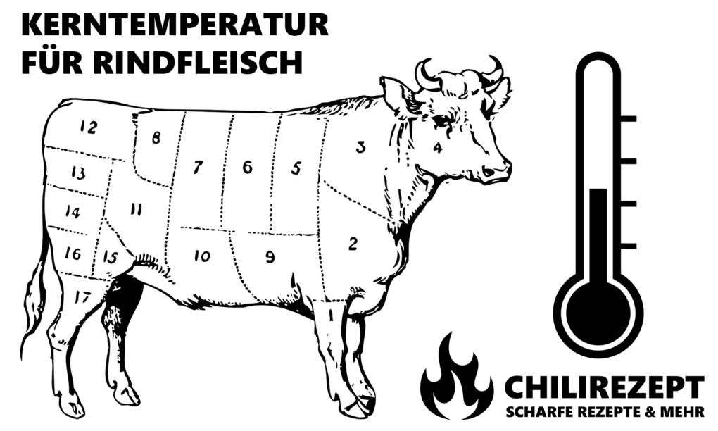 Kerntemperatur Rind